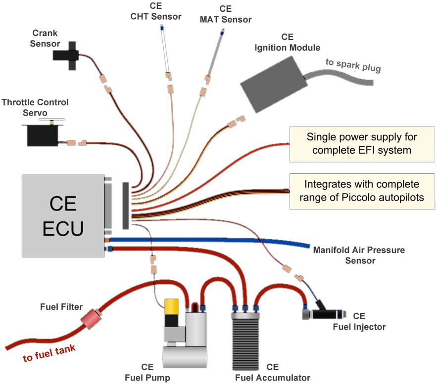 B i fuel injected uav engine power flight