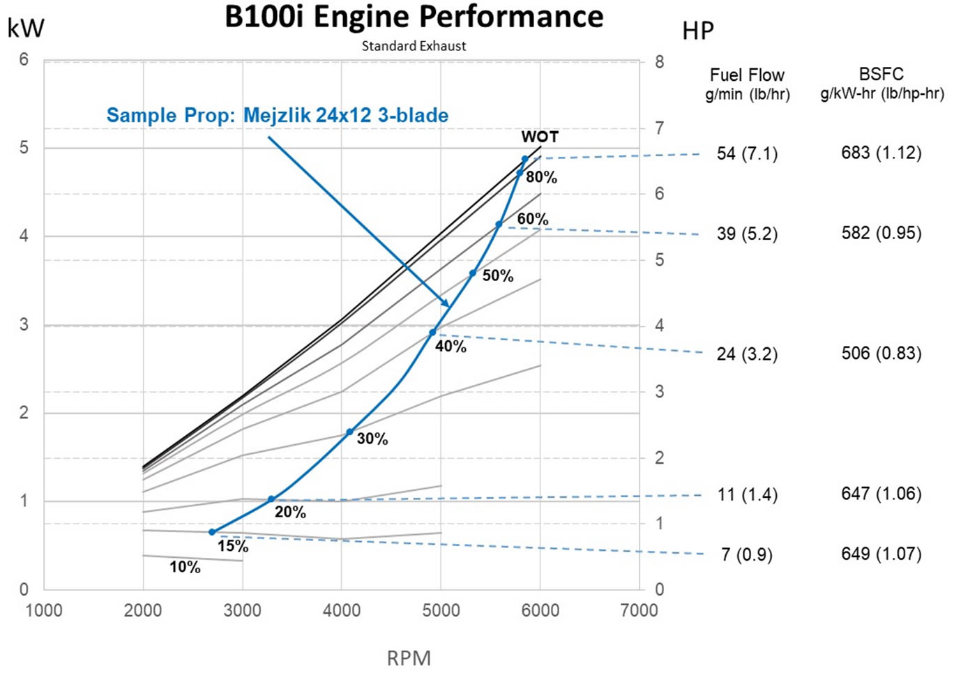 B100i UAV Fuel Injected Engine Performance - Standard Exhaust