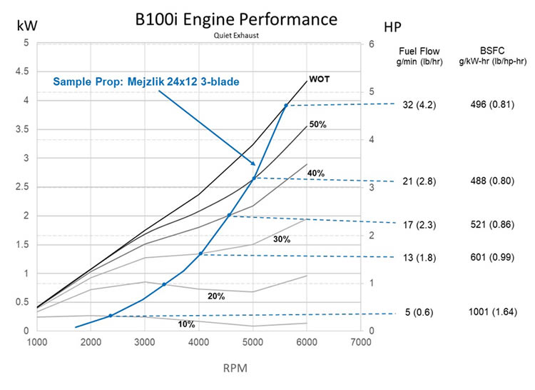 B100i UAV Fuel Injected Engine Performance - Quiet Exhaust